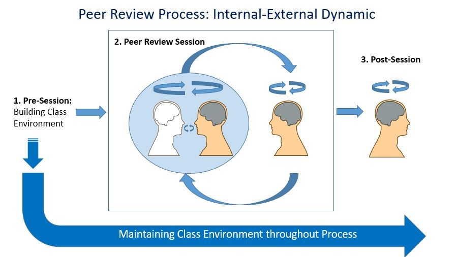 Internal-External Dynamic of Peer Review process